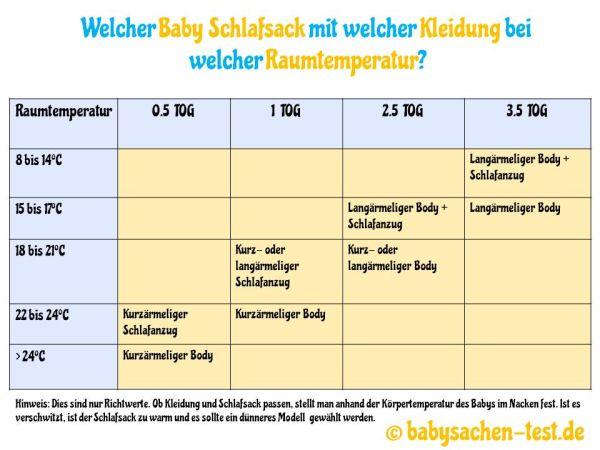 Baby Schlafsack TOC-Wert Tabelle